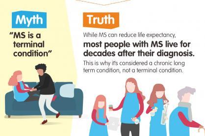MS is niet terminaal maar wel chronisch. Het kan de levensduur van een persoon beïnvloeden, maar de meeste mensen met MS leven nog tientallen jaren achter de diagnose. Daarom wordt MS een chronische ziekte genoemd en geen terminale.